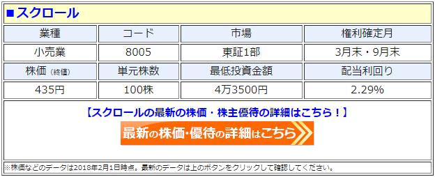 スクロール(8005)の最新の株価