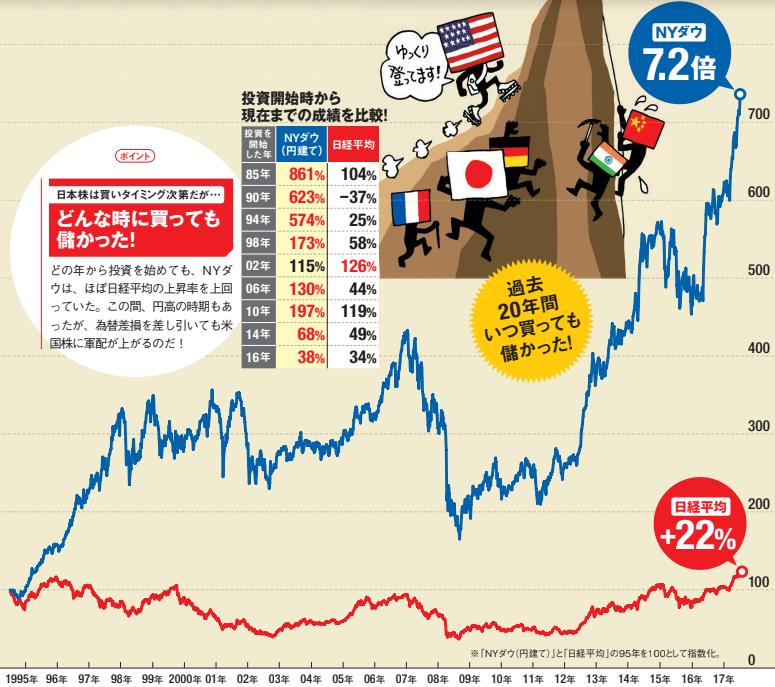 米国 株 おすすめ