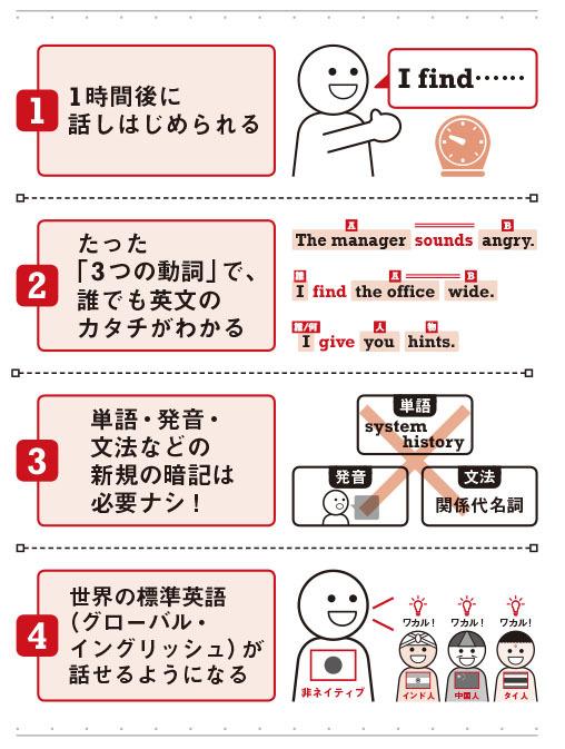 日本人の英語勉強法は大間違い!<br />英語は「インド式」が日本人に最適