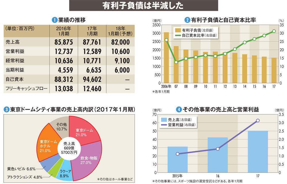 【東京ドーム】バブル期の無理な投資がかさみ 有利子負債が成長の重し