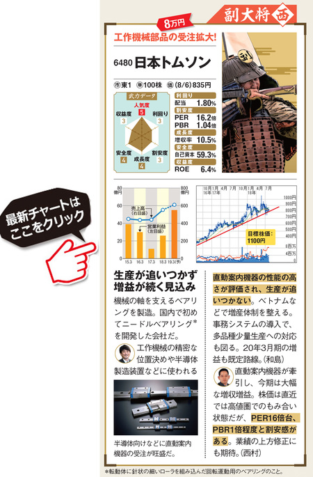 10万円台で投資できる業績好調な日本トムソン(6480)の最新株価はこちら!