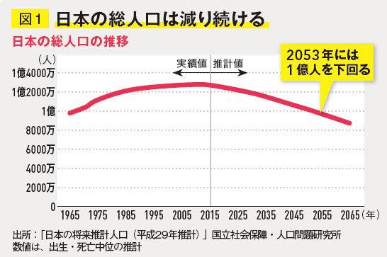 日本の総人口は減り続ける