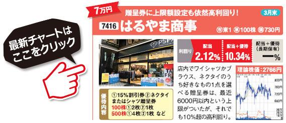 桐谷さんがおすすめする株主優待銘柄!はるやま商事(7416)の最新株価チャートはこちら!