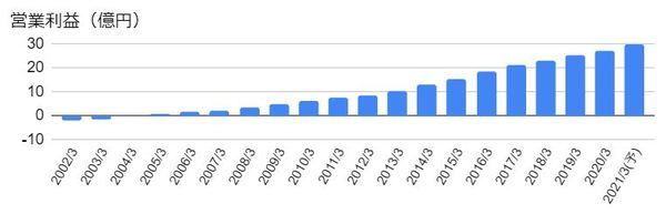 イー・ギャランティ(8771)の営業利益の推移