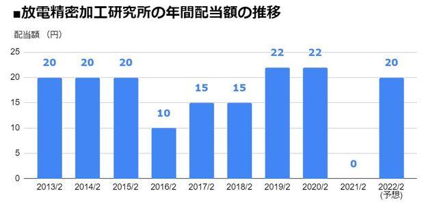 放電精密加工研究所(6469)の年間配当額の推移