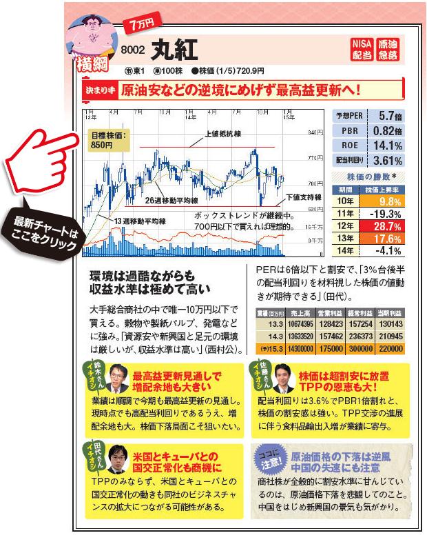 7万円で買える株!原油安などの逆境にもめげずに最高益更新へ!丸紅(8002)の最新株価チャートはこちら!(楽天証券の株価チャートに遷移します)