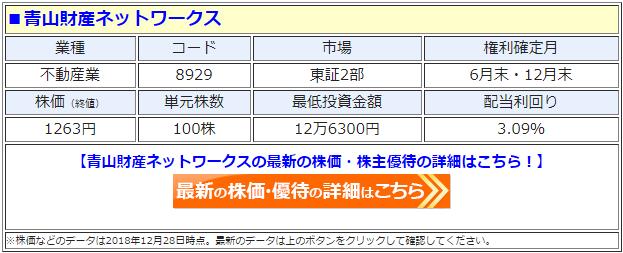 青山財産ネットワークス(8929)の最新の株価