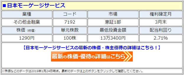日本モーゲージ(7192)の最新の株価
