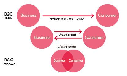 """「日本ブランド」は<br />""""口ベタ""""を脱することができるか?<br />――B&C時代のヴァーバルコミュニケーション"""