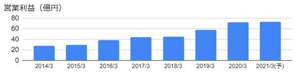 丸和運輸機関(9090)の営業利益の推移