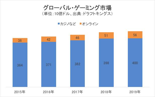 グローバル・ゲーミング市場の推移チャート