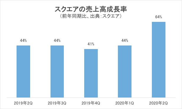 スクエアの売上高成長率グラフ