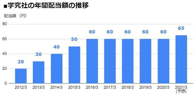 学究社(9769)の年間配当額の推移
