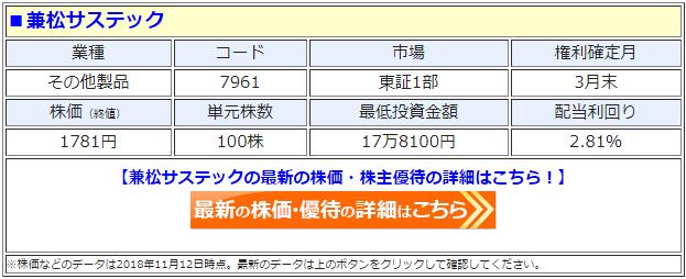 兼松サステック(7961)の最新の株価