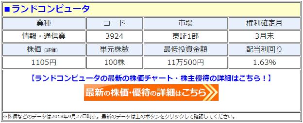 ランドコンピュータ(3924)の最新の株価