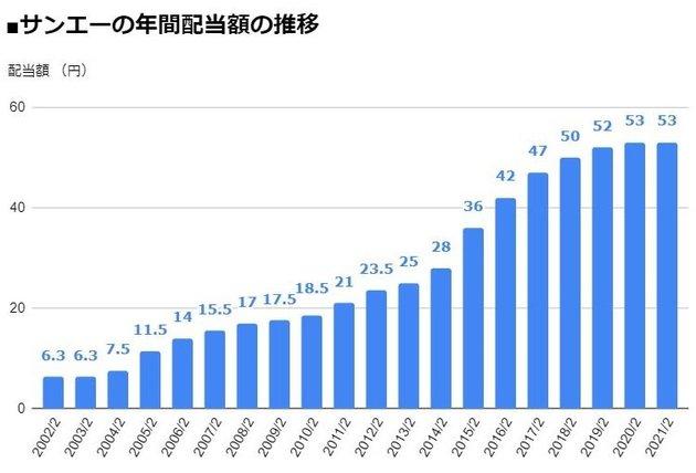 サンエー(2659)の年間配当額の推移