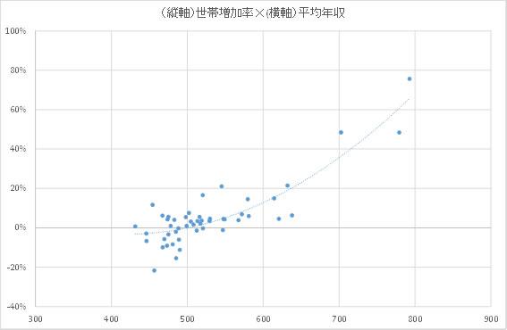 都区部の世帯増加率と平均年収の関係