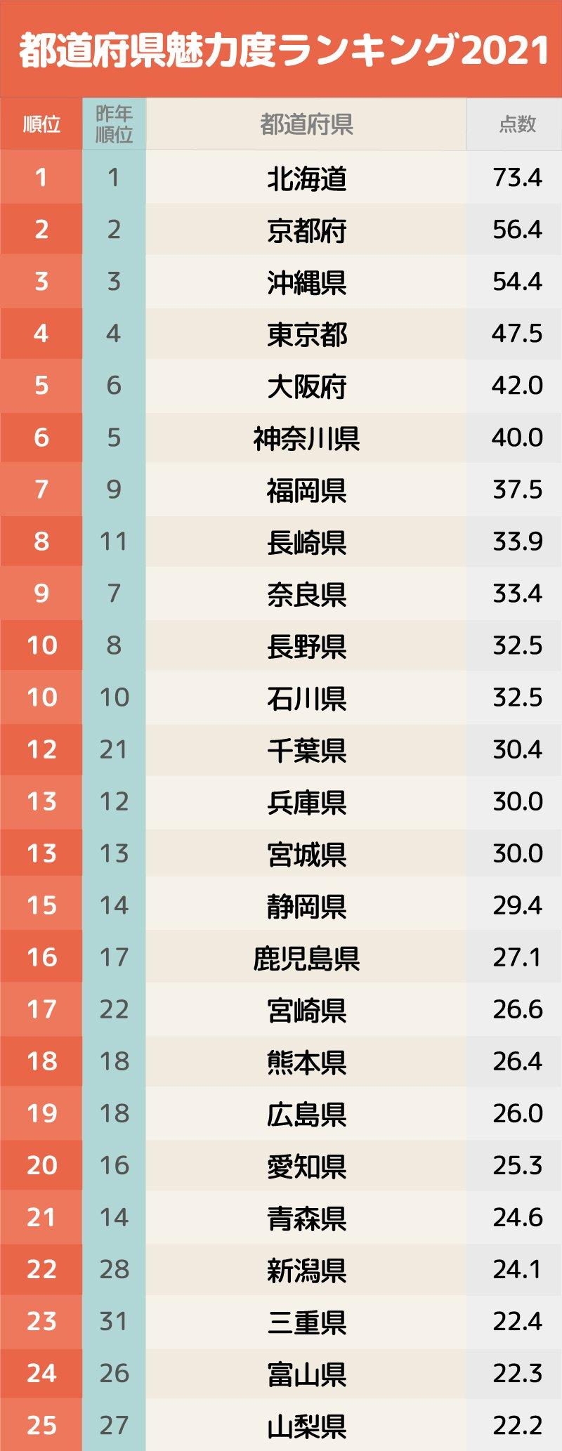 都道府県魅力度ランキング1〜25位