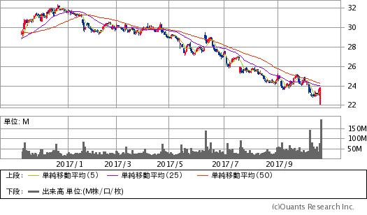 ゼネラル・エレクトリック(GE)チャート/日足・1年