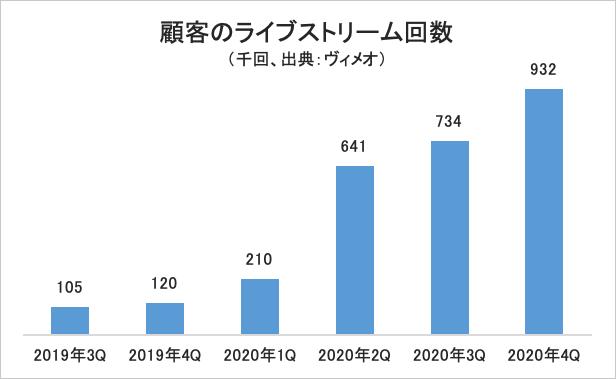 顧客のライブストリーム回数・グラフ