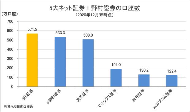 5大ネット証券+野村證券の口座数グラフ
