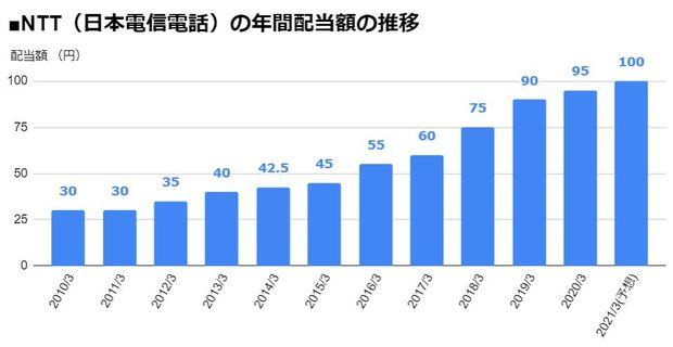 株価 ntt データ 【配当金は横ばい!今後の株価予想は?】NTTデータ(9613)株価分析