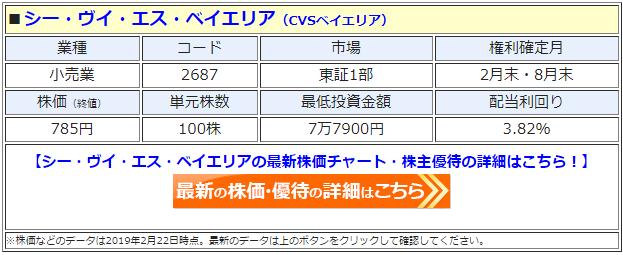 CVSベイエリア(シー・ヴイ・エス・ベイエリア)の株価