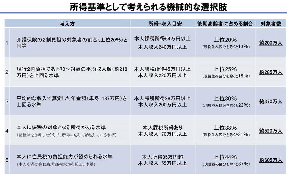 表:後期高齢者の窓口負担の在り方について