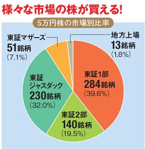 5万円株の市場別の比率