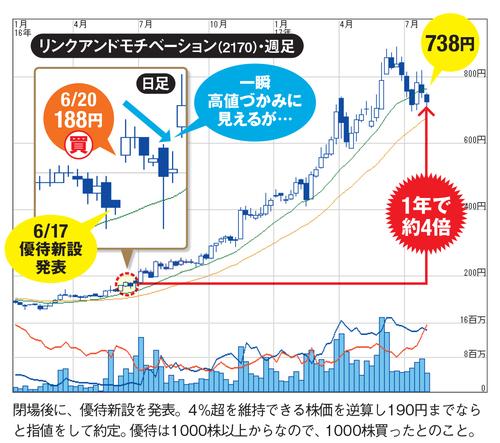 リンクアンドモチベーション(2170)の最新の株価チャートはこちら!
