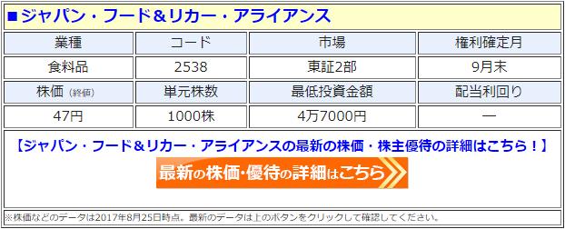 ジャパン・フード&リカー・アライアンス(JFLA)の最新の株価