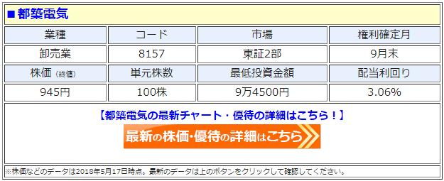 都築電気(8157)の最新の株価