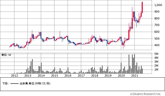 タカショー(7590)の株価チャート