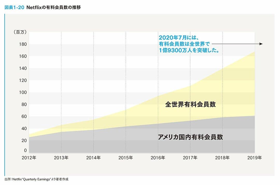 日本人が知らない、ネットフリックスの最新のスゴさ