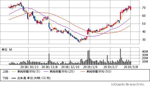 ロク(ROKU)チャート/日足・6カ月(出典:SBI証券公式サイト)