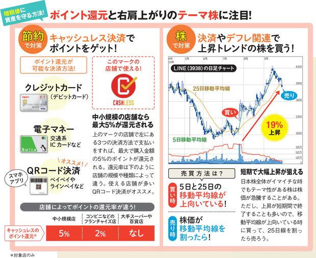 ポイント還元とテーマ株に注目!