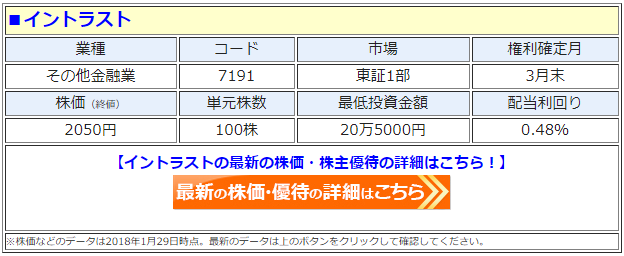 イントラスト(7191)の最新の株価