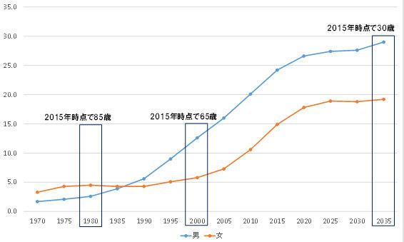 生涯未婚率の予測のグラフ