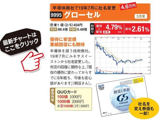 グローセルの最新株価はこちら!