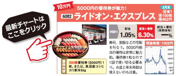 桐谷さんがおすすめする株主優待銘柄!ライドオン・エクスプレス(6082)の最新株価チャートはこちら!