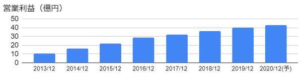 アルプス技研(4641)の営業利益の推移