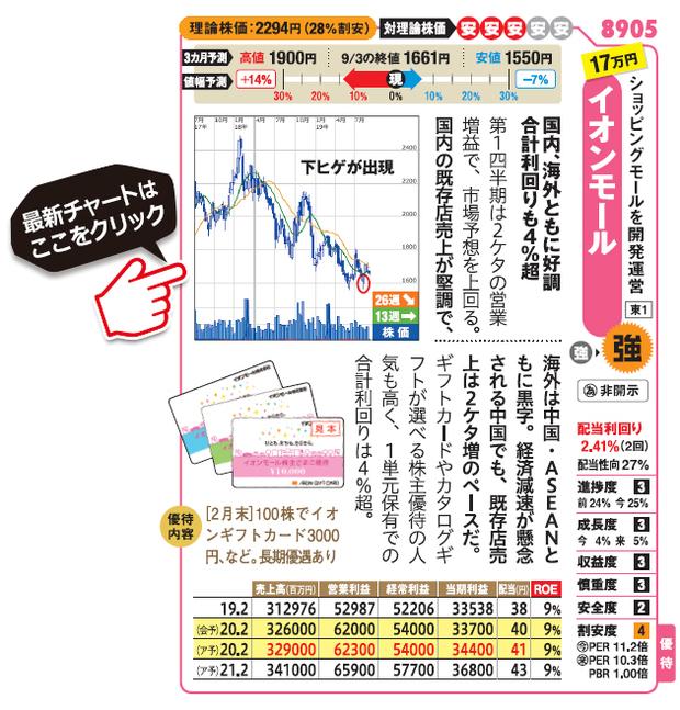 イオンモール (8905)の最新株価チャート(SBI証券サイトへ移動します)はこちら