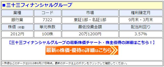 三十三フィナンシャルグループ(7322)の最新の株価