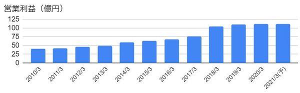 サカイ引越センター(9039)の営業利益の推移