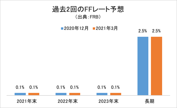 FFレート予想グラフ