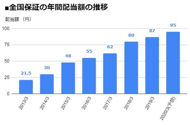 全国保証(7164)の年間配当額の推移