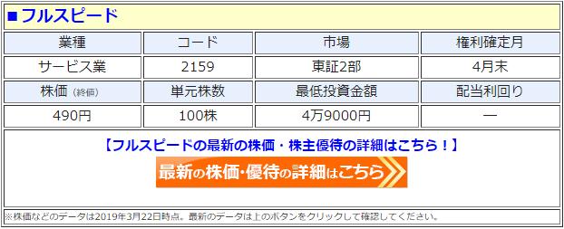 フルスピード(2159)の株価