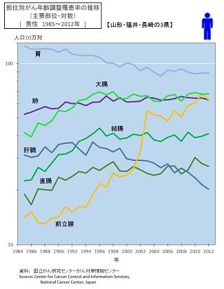 部位別がん年齢罹患率の推移