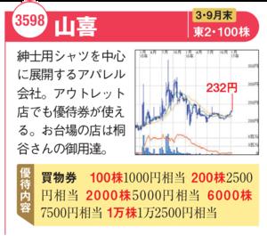 「山喜」の最新株価チャートはこちら!