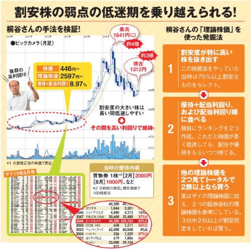 桐谷さんの理論株価の活用法